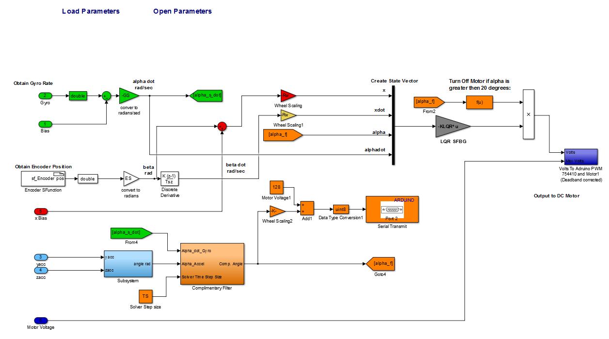 MinSeg state-space LQR controller development