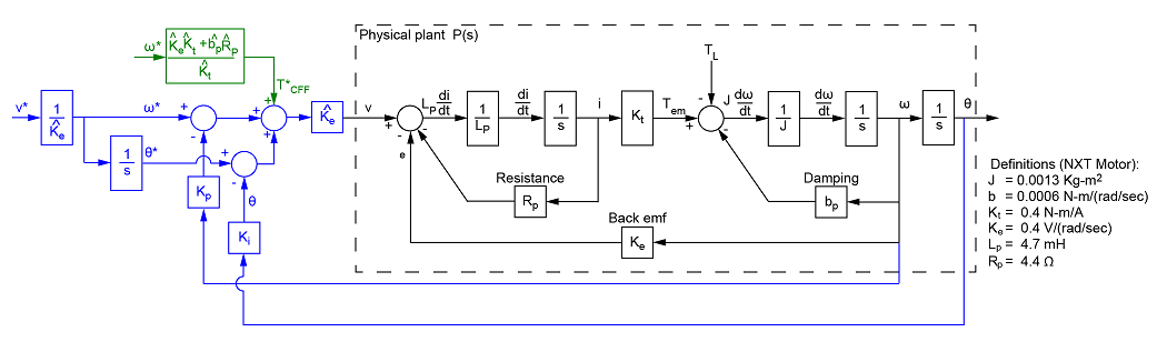 MinSeg dual motor controller. on pneumatic system diagram, baseband block diagram, process diagram, functional diagram, laplace transform block diagram, data flow diagram, deconvolution block diagram, difference equation block diagram, integrator block diagram, control block diagram, signal block diagram, system context diagram, brain structures and functions diagram, pid controller block diagram, gain scheduling block diagram, function allocation diagram, differential equation block diagram, temperature control loop diagram, piping and instrumentation diagram, furnace air flow direction diagram,